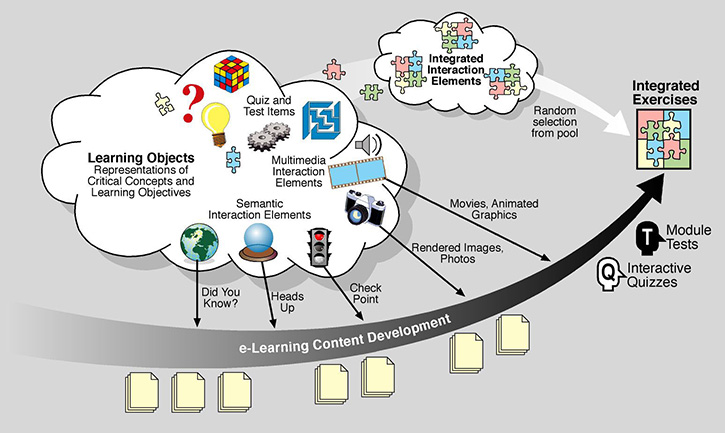 e-learning diagram