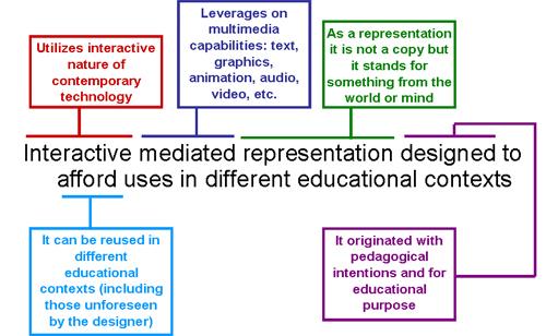 Definicion de Objetos de Aprendizaje