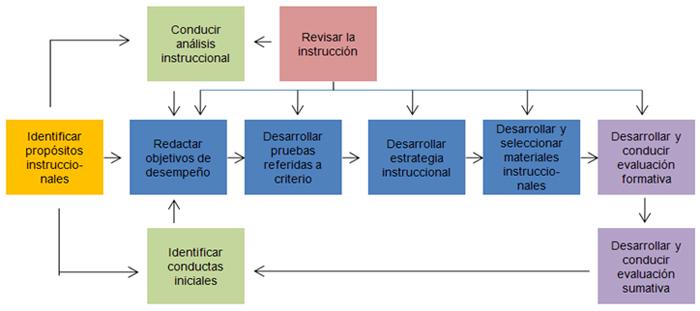 Modelo de Diseño Instruccional de Dyck y Carey